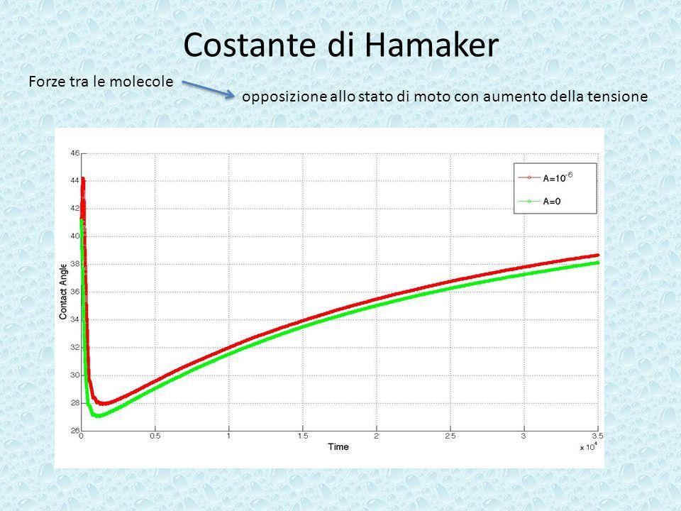 Costante di Hamaker Forze tra le molecole opposizione allo stato di moto con aumento della tensione
