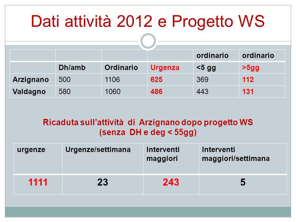 Dati attività 2012 e Progetto WS ordinario Dh/ambOrdinarioUrgenza<5 gg>5gg Arzignano5001106625369112 Valdagno5801060486443131 urgenzeUrgenze/settimana