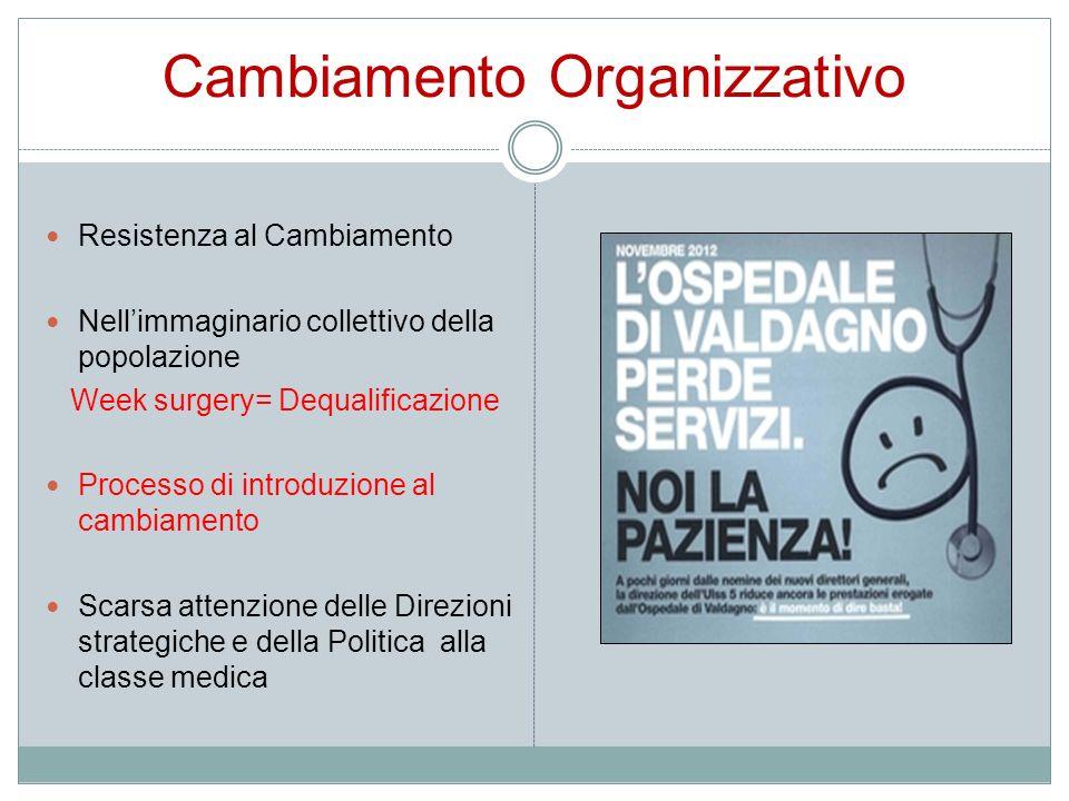 Cambiamento Organizzativo Resistenza al Cambiamento Nellimmaginario collettivo della popolazione Week surgery= Dequalificazione Processo di introduzio