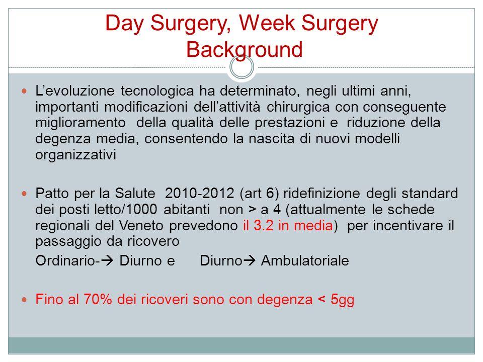 Day Surgery, Week Surgery Background Levoluzione tecnologica ha determinato, negli ultimi anni, importanti modificazioni dellattività chirurgica con c
