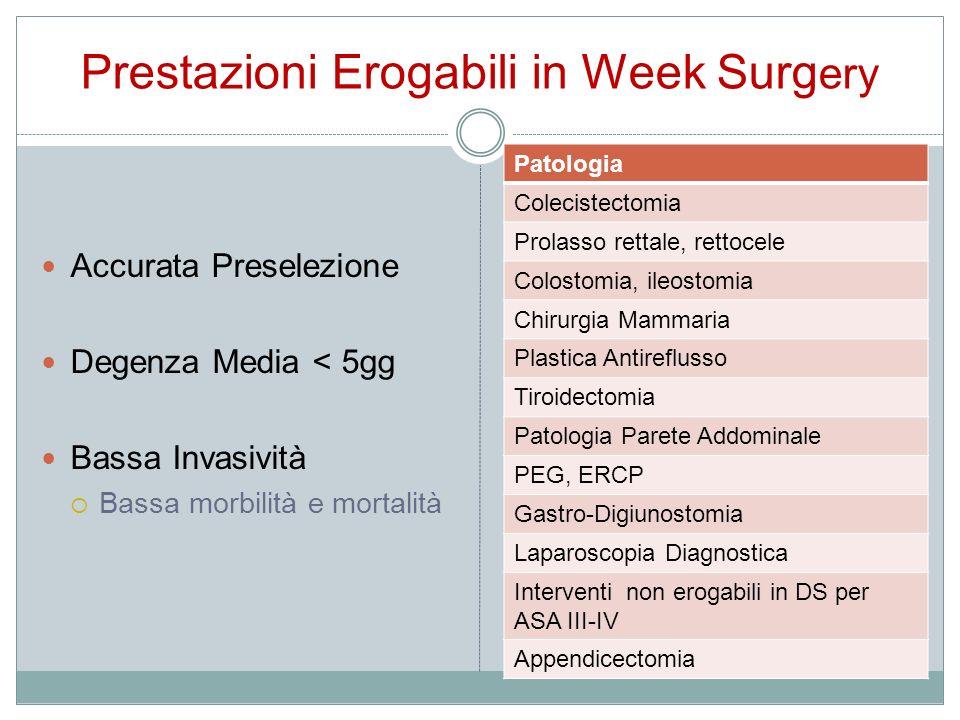 Prestazioni Erogabili in Week Surg ery Accurata Preselezione Degenza Media < 5gg Bassa Invasività Bassa morbilità e mortalità Patologia Colecistectomi