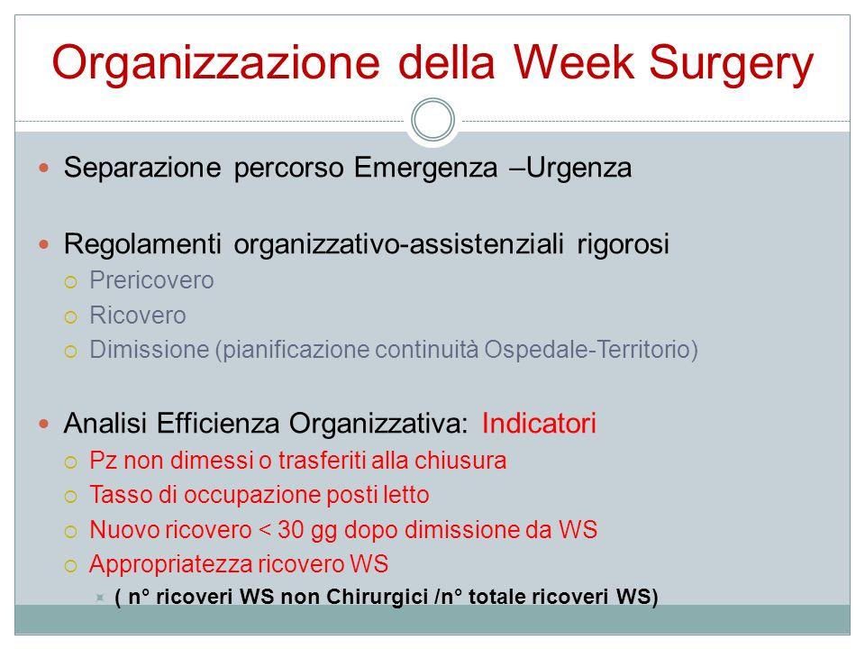 Organizzazione della Week Surgery Separazione percorso Emergenza –Urgenza Regolamenti organizzativo-assistenziali rigorosi Prericovero Ricovero Dimiss