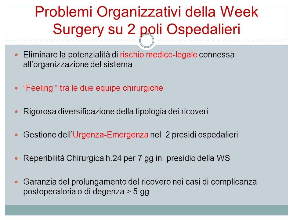 Problemi Organizzativi della Week Surgery su 2 poli Ospedalieri Eliminare la potenzialità di rischio medico-legale connessa allorganizzazione del sist