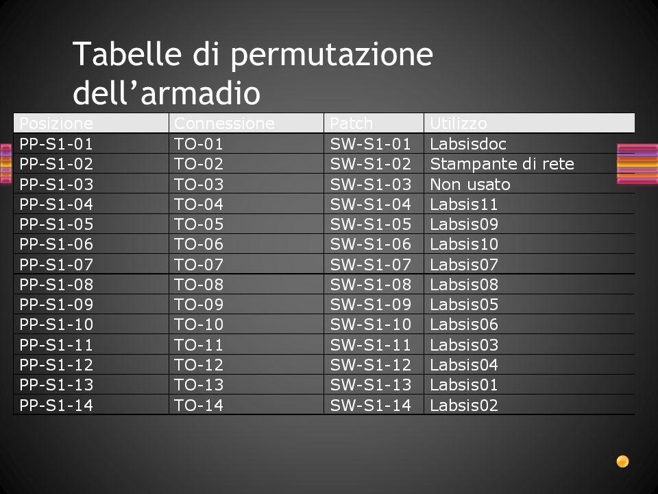 Tabelle di permutazione dellarmadio