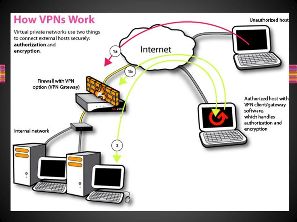 Le reti VPN utilizzano collegamenti che necessitano di autenticazione per garantire che solo gli utenti autorizzati vi possano accedere; per garantire la sicurezza che i dati inviati in Internet non vengano intercettati o utilizzati da altri non autorizzati, esse utilizzano sistemi di crittografia.