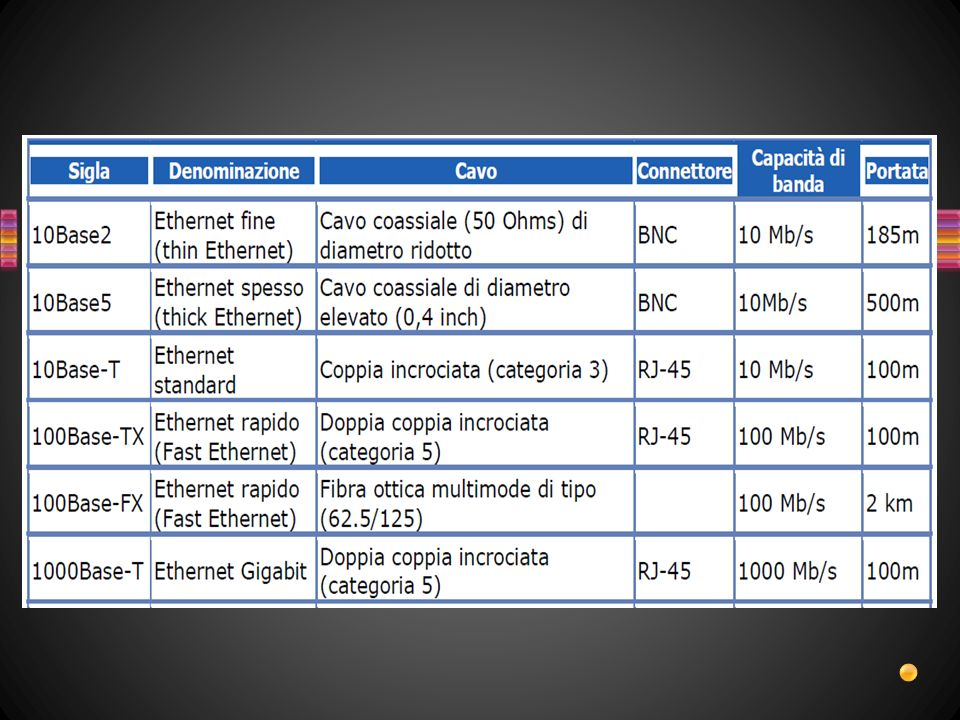 Le diapositive seguenti contengono esempi di domande e sono state create con i layout del modello Quiz.