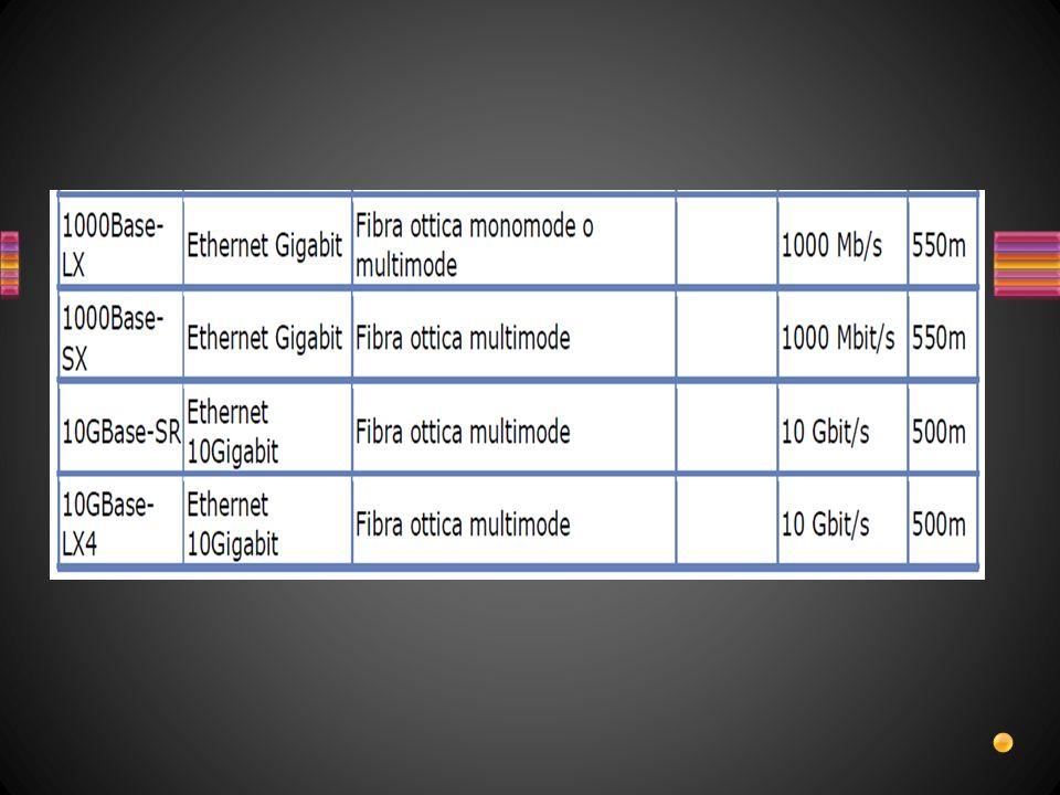 I cavi UTP, STP e FTP si dividono in categorie in base al numero di intrecci e alla capacità di trasportare i segnali, (massima frequenza raggiungibile).