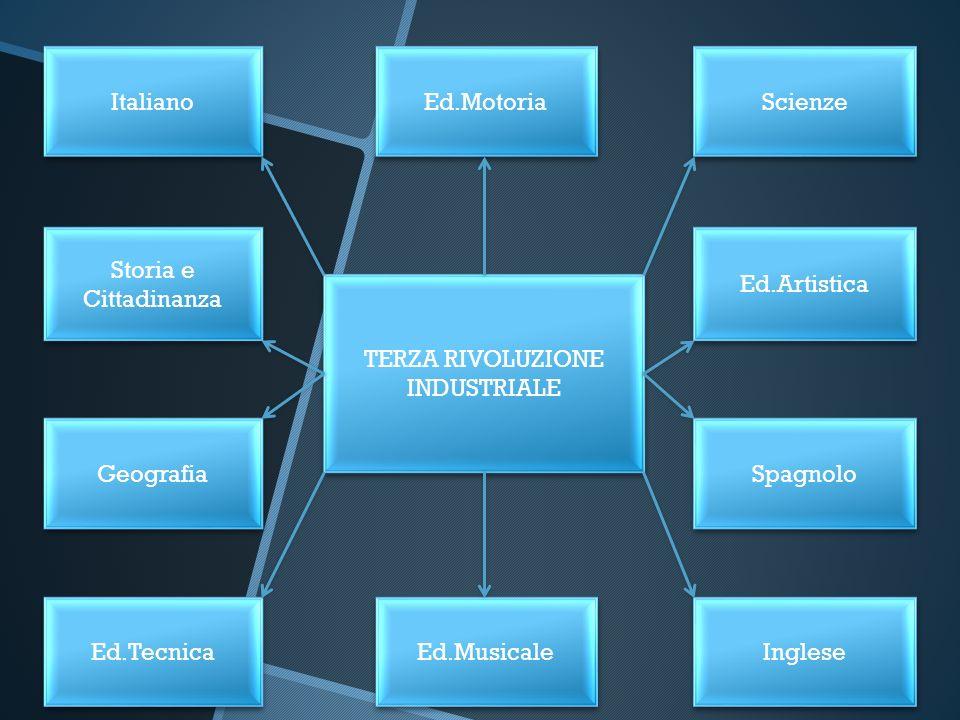 Italiano Geografia Ed.Tecnica Scienze Ed.Artistica Spagnolo Inglese Ed.Motoria Ed.Musicale Storia e Cittadinanza TERZA RIVOLUZIONE INDUSTRIALE