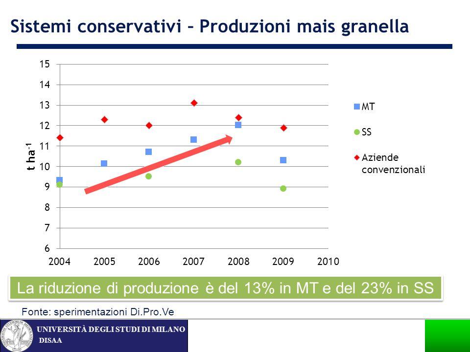 DISAA UNIVERSITÀ DEGLI STUDI DI MILANO La riduzione di produzione è del 13% in MT e del 23% in SS Sistemi conservativi – Produzioni mais granella Font