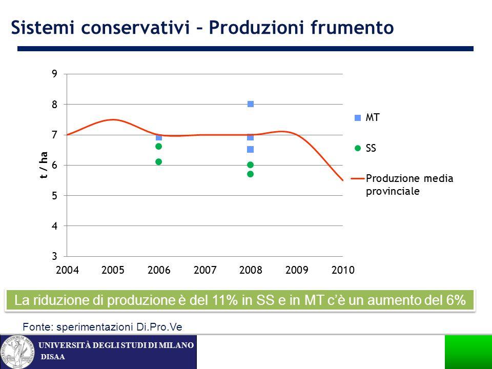 DISAA UNIVERSITÀ DEGLI STUDI DI MILANO La riduzione di produzione è del 11% in SS e in MT cè un aumento del 6% Sistemi conservativi – Produzioni frume