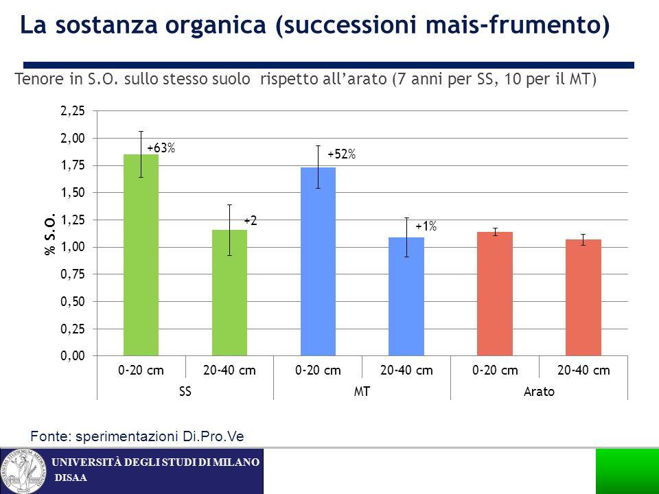 DISAA UNIVERSITÀ DEGLI STUDI DI MILANO La sostanza organica (successioni mais-frumento) Tenore in S.O. sullo stesso suolo rispetto allarato (7 anni pe