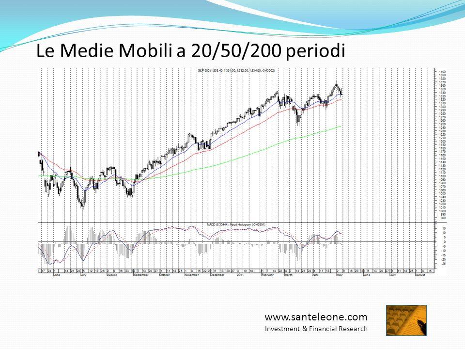 www.santeleone.com Investment & Financial Research Apertura della posizione a Breakout