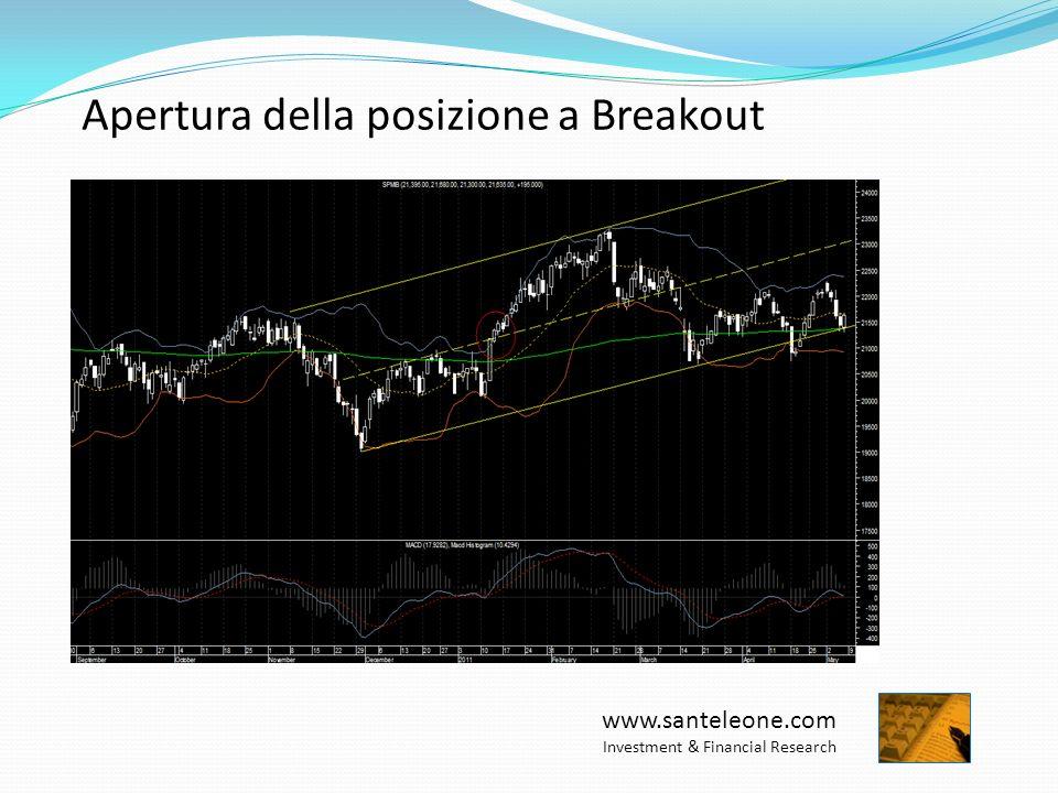 www.santeleone.com Investment & Financial Research Apertura della posizione (swing)