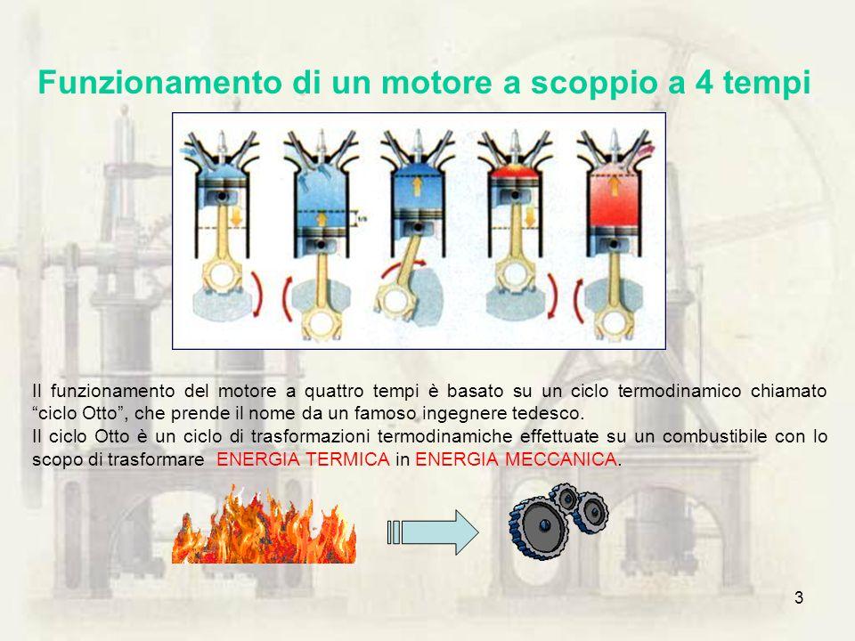 3 Il funzionamento del motore a quattro tempi è basato su un ciclo termodinamico chiamato ciclo Otto, che prende il nome da un famoso ingegnere tedesc