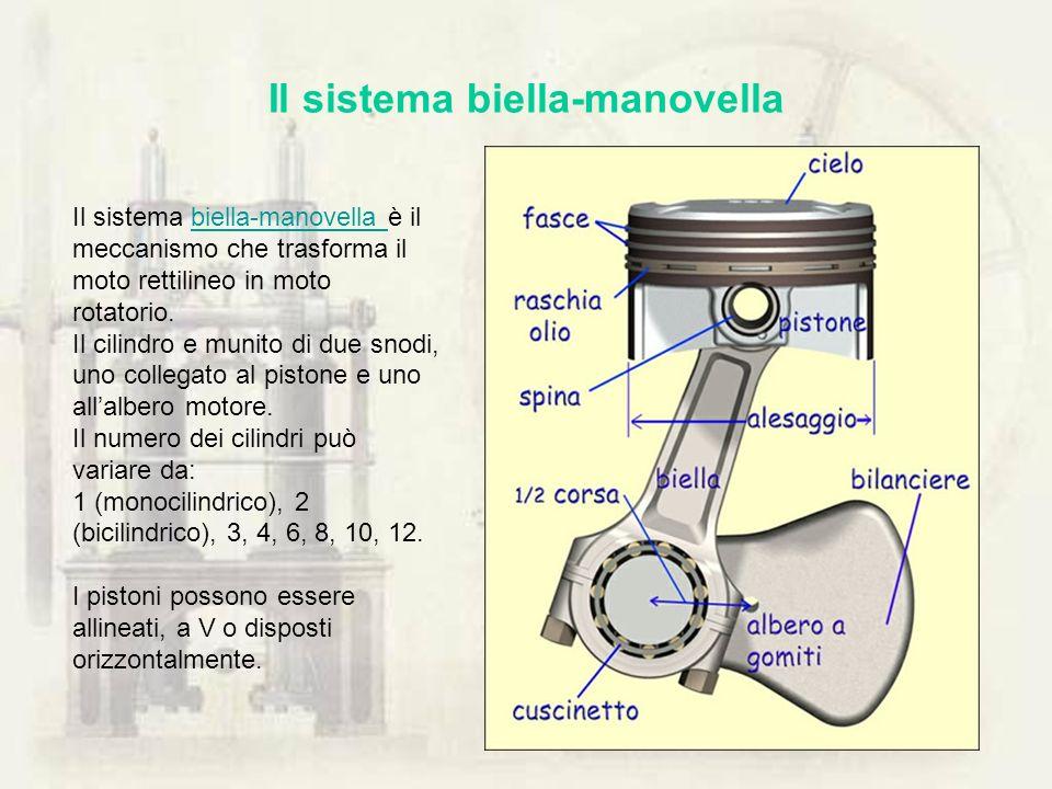 Il sistema biella-manovella Il sistema biella-manovella è il meccanismo che trasforma il moto rettilineo in moto rotatorio.biella-manovella Il cilindr