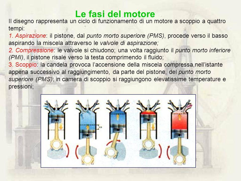 Il disegno rappresenta un ciclo di funzionamento di un motore a scoppio a quattro tempi: 1. Aspirazione: il pistone, dal punto morto superiore (PMS),