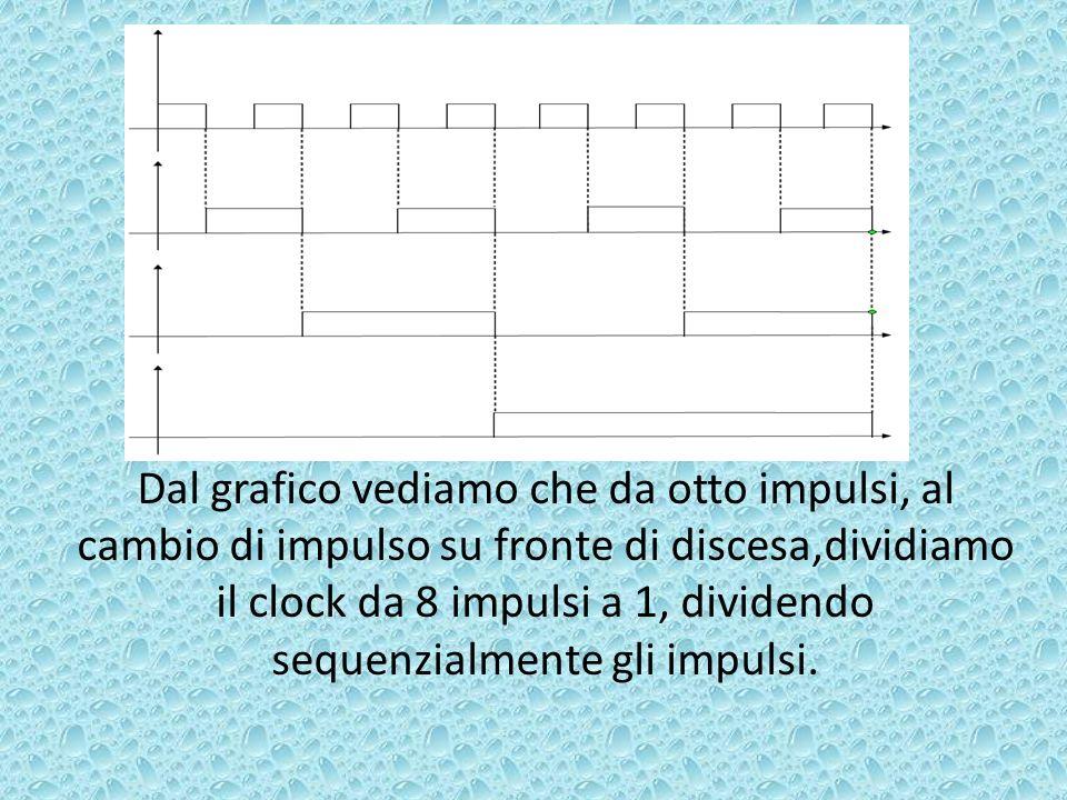 Dal grafico vediamo che da otto impulsi, al cambio di impulso su fronte di discesa,dividiamo il clock da 8 impulsi a 1, dividendo sequenzialmente gli