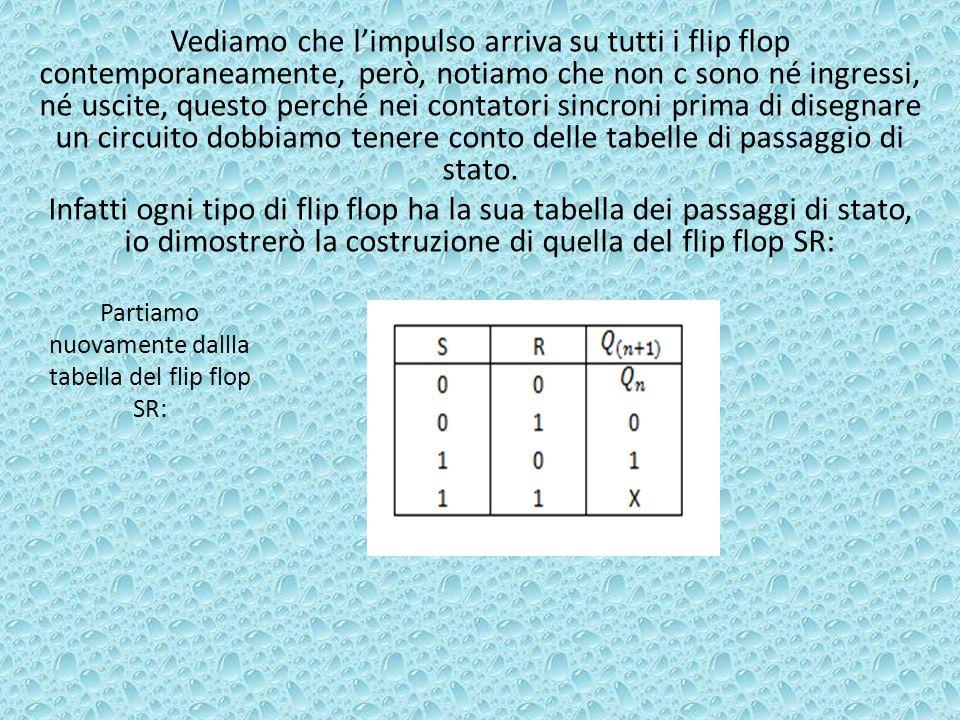 Partiamo nuovamente dallla tabella del flip flop SR: Vediamo che limpulso arriva su tutti i flip flop contemporaneamente, però, notiamo che non c sono