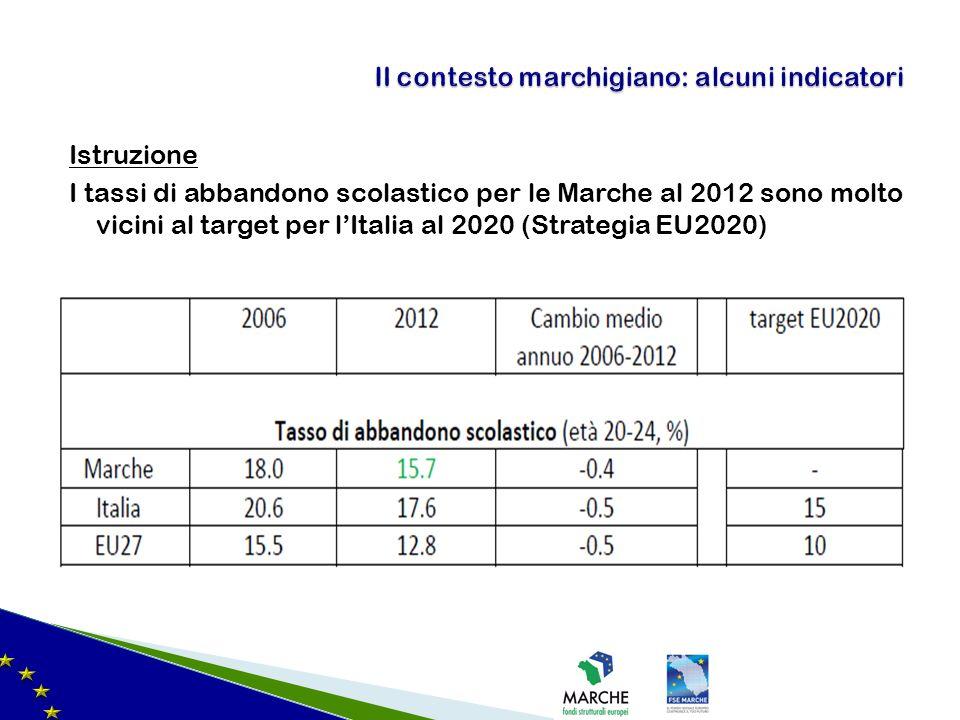 Istruzione I tassi di abbandono scolastico per le Marche al 2012 sono molto vicini al target per lItalia al 2020 (Strategia EU2020) Il contesto marchigiano: alcuni indicatori