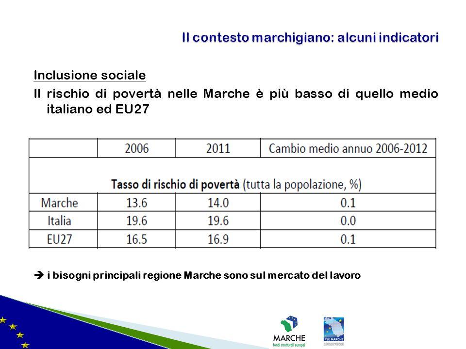 Inclusione sociale Il rischio di povertà nelle Marche è più basso di quello medio italiano ed EU27 i bisogni principali regione Marche sono sul mercato del lavoro Il contesto marchigiano: alcuni indicatori