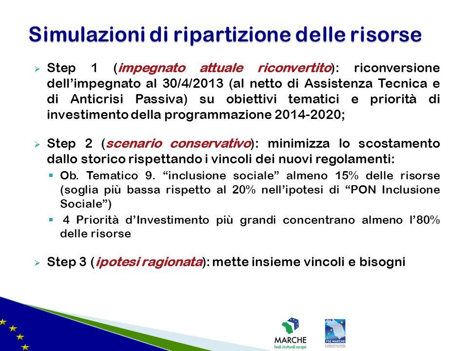 Step 1 (impegnato attuale riconvertito): riconversione dellimpegnato al 30/4/2013 (al netto di Assistenza Tecnica e di Anticrisi Passiva) su obiettivi tematici e priorità di investimento della programmazione 2014-2020; Step 2 (scenario conservativo): minimizza lo scostamento dallo storico rispettando i vincoli dei nuovi regolamenti: Ob.