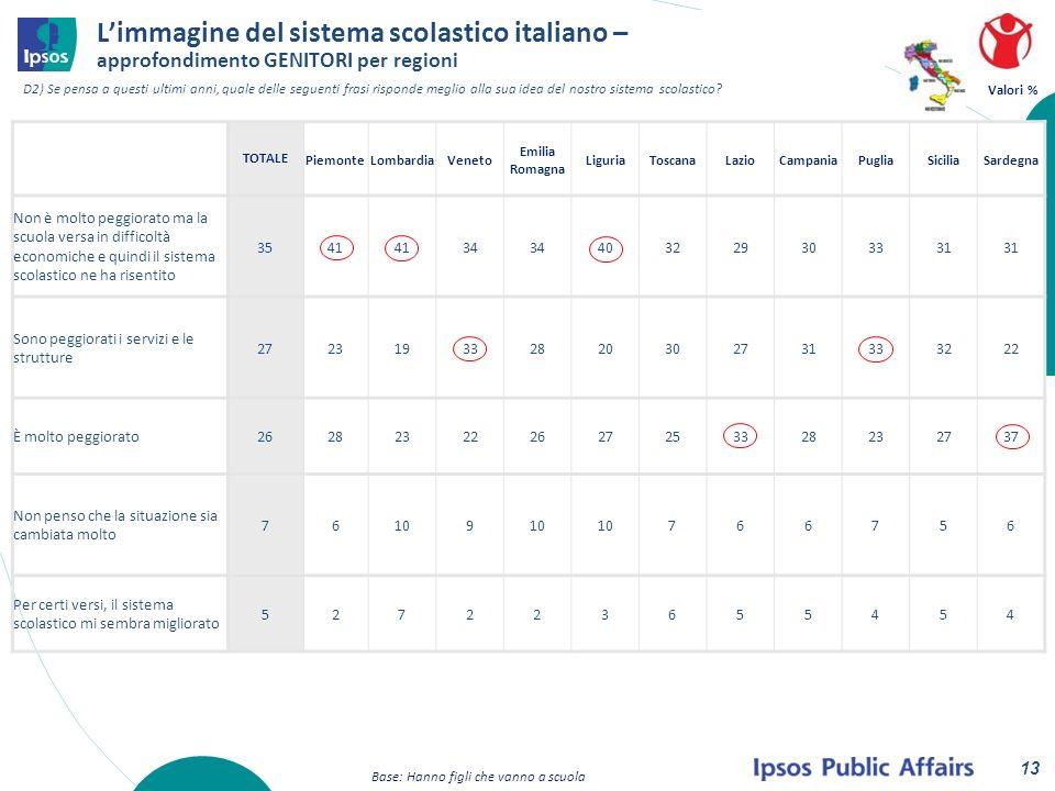 Valori % Limmagine del sistema scolastico italiano – approfondimento GENITORI per regioni 13 D2) Se pensa a questi ultimi anni, quale delle seguenti frasi risponde meglio alla sua idea del nostro sistema scolastico.