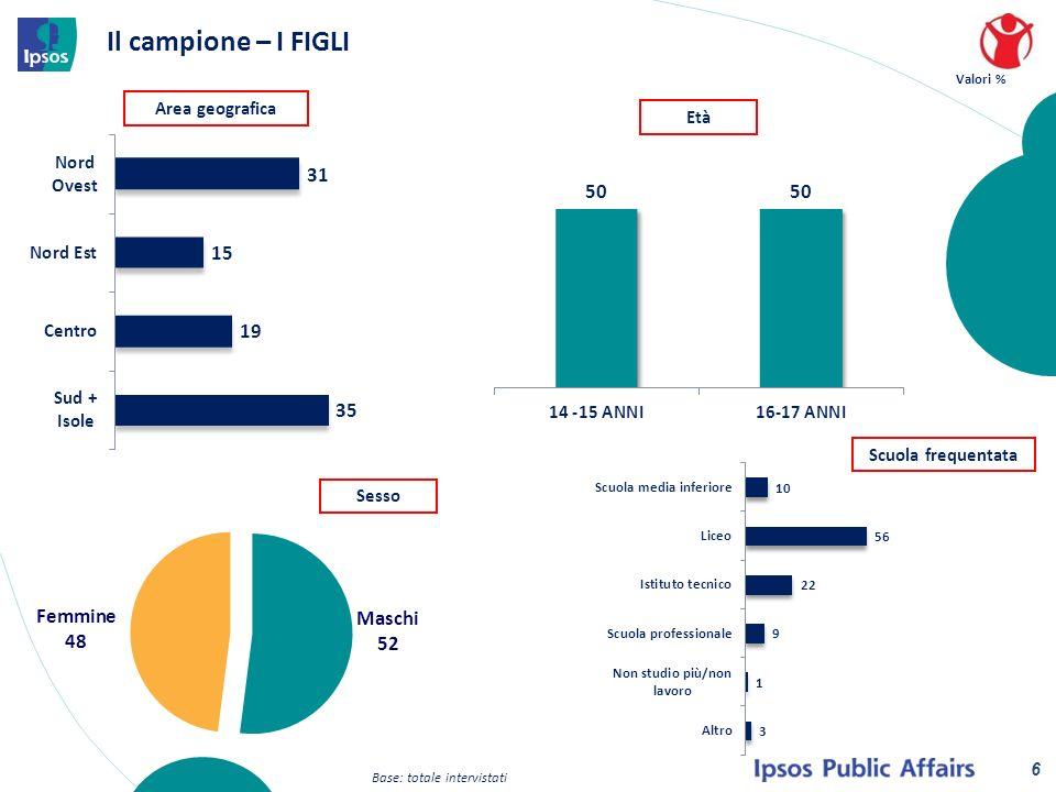 Il campione – I FIGLI Base: totale intervistati Valori % Scuola frequentata Area geografica Età Sesso 6