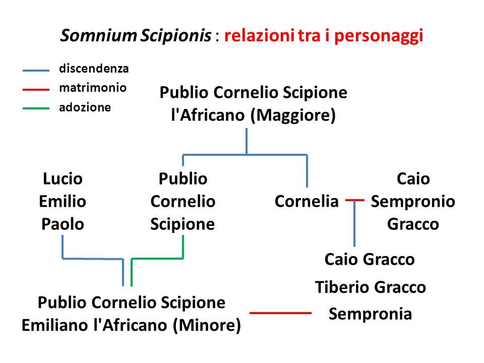 Somnium Scipionis : relazioni tra i personaggi Publio Cornelio Scipione Emiliano l'Africano (Minore) Lucio Emilio Paolo Publio Cornelio Scipione l'Afr