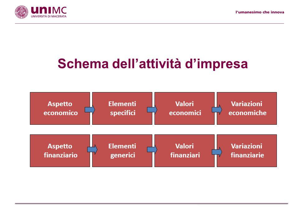 Schema dellattività dimpresa Valori finanziari Variazioni finanziarie Elementi generici Aspetto finanziario Variazioni economiche Valori economici Ele