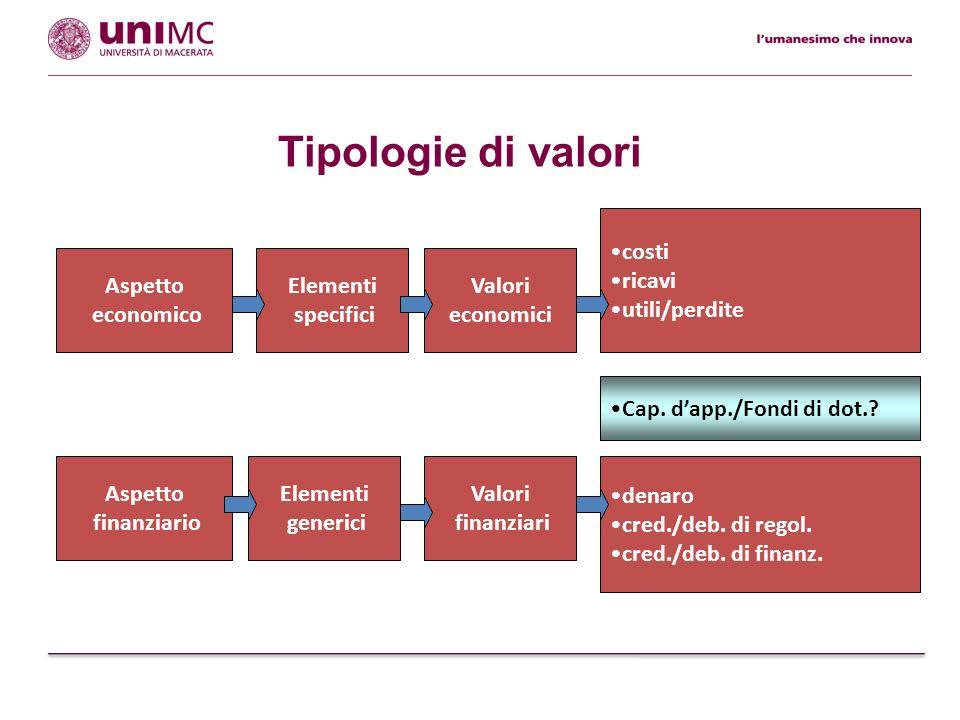 Tipologie di valori Valori finanziari denaro cred./deb. di regol. cred./deb. di finanz. Elementi generici Aspetto finanziario Valori economici costi r
