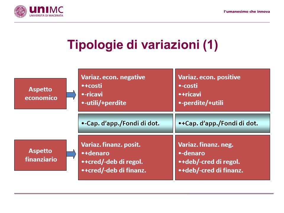 Tipologie di variazioni (1) Variaz. finanz. neg. -denaro +deb/-cred di regol. +deb/-cred di finanz. Aspetto finanziario Variaz. econ. negative +costi