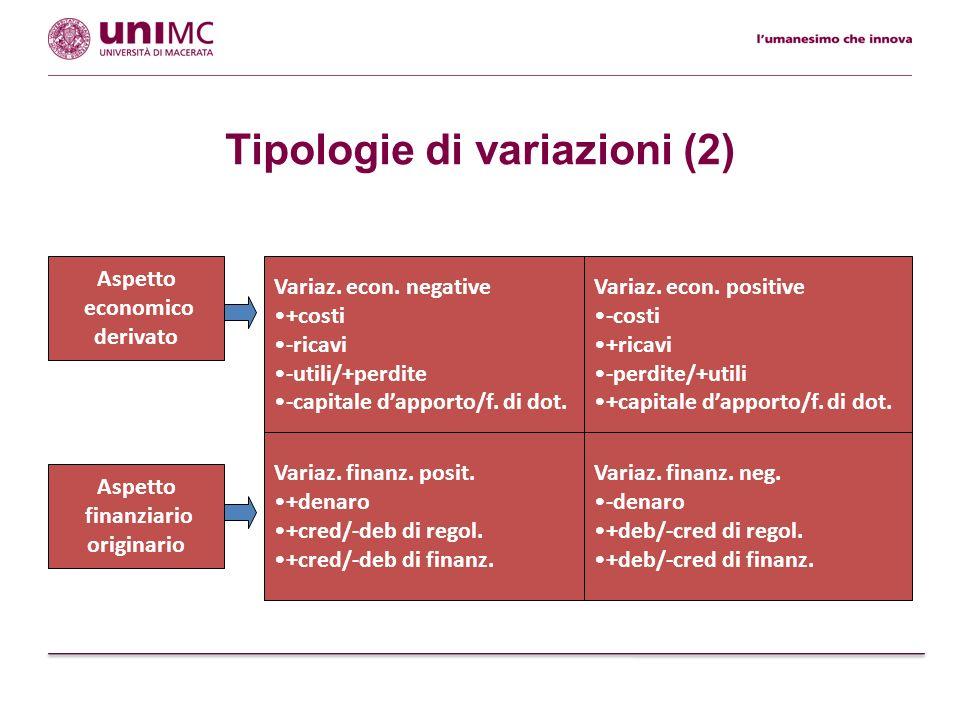 Tipologie di variazioni (2) Variaz. finanz. neg. -denaro +deb/-cred di regol. +deb/-cred di finanz. Aspetto finanziario originario Variaz. econ. negat