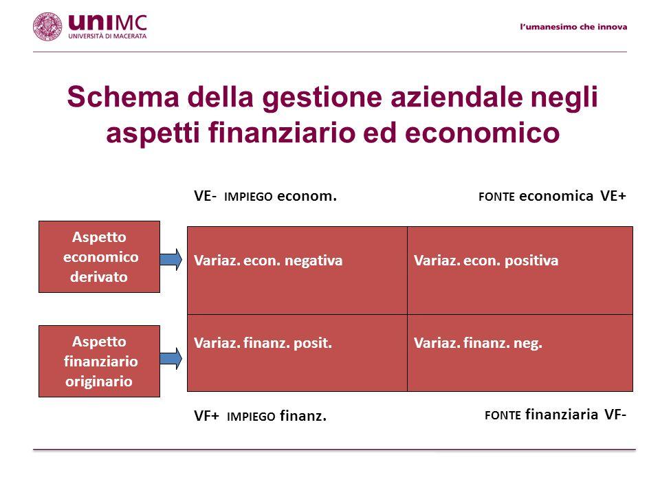 Schema della gestione aziendale negli aspetti finanziario ed economico Variaz. finanz. neg. Aspetto finanziario originario Variaz. econ. negativa Aspe