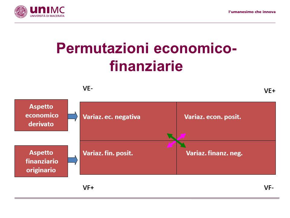 Permutazioni economico- finanziarie Variaz. finanz. neg. Aspetto finanziario originario Variaz. ec. negativa Aspetto economico derivato Variaz. fin. p