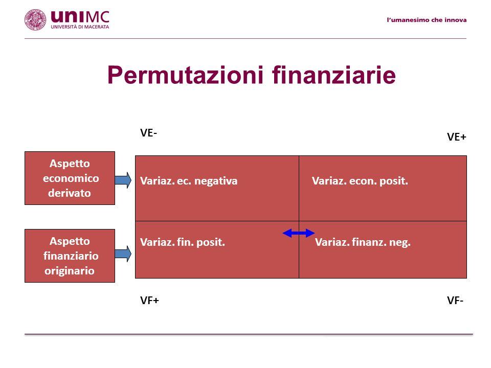 Permutazioni finanziarie Variaz. finanz. neg. Aspetto finanziario originario Variaz. ec. negativa Aspetto economico derivato Variaz. fin. posit. Varia