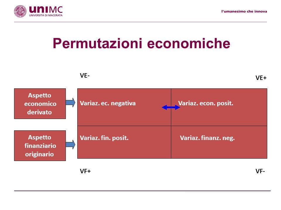 Permutazioni economiche Variaz. finanz. neg. Aspetto finanziario originario Variaz. ec. negativa Aspetto economico derivato Variaz. fin. posit. Variaz