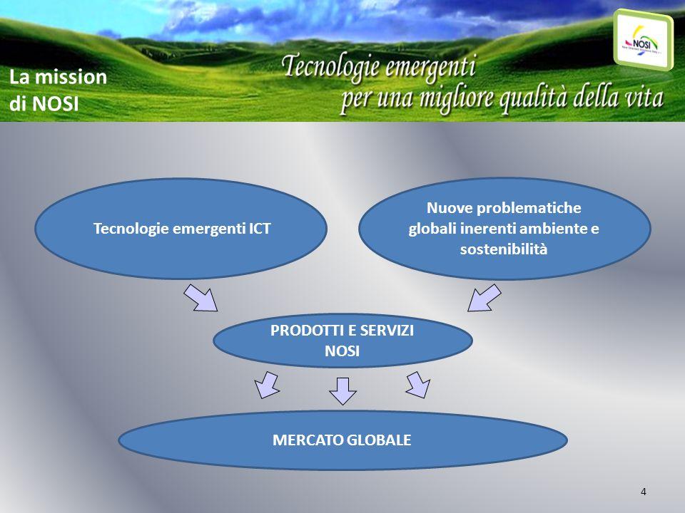 4 Tecnologie emergenti ICT Nuove problematiche globali inerenti ambiente e sostenibilità MERCATO GLOBALE PRODOTTI E SERVIZI NOSI La mission di NOSI