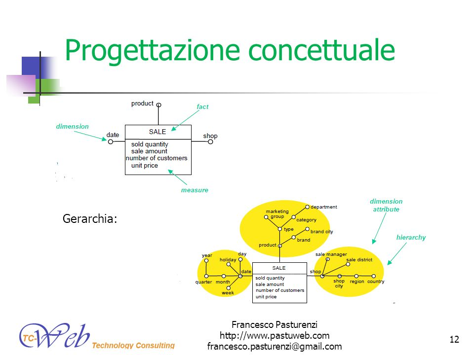 Progettazione concettuale Gerarchia: Francesco Pasturenzi http://www.pastuweb.com francesco.pasturenzi@gmail.com 12