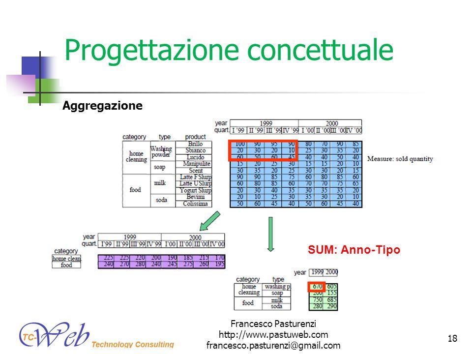 Progettazione concettuale Aggregazione Francesco Pasturenzi http://www.pastuweb.com francesco.pasturenzi@gmail.com 18 SUM: Anno-Tipo