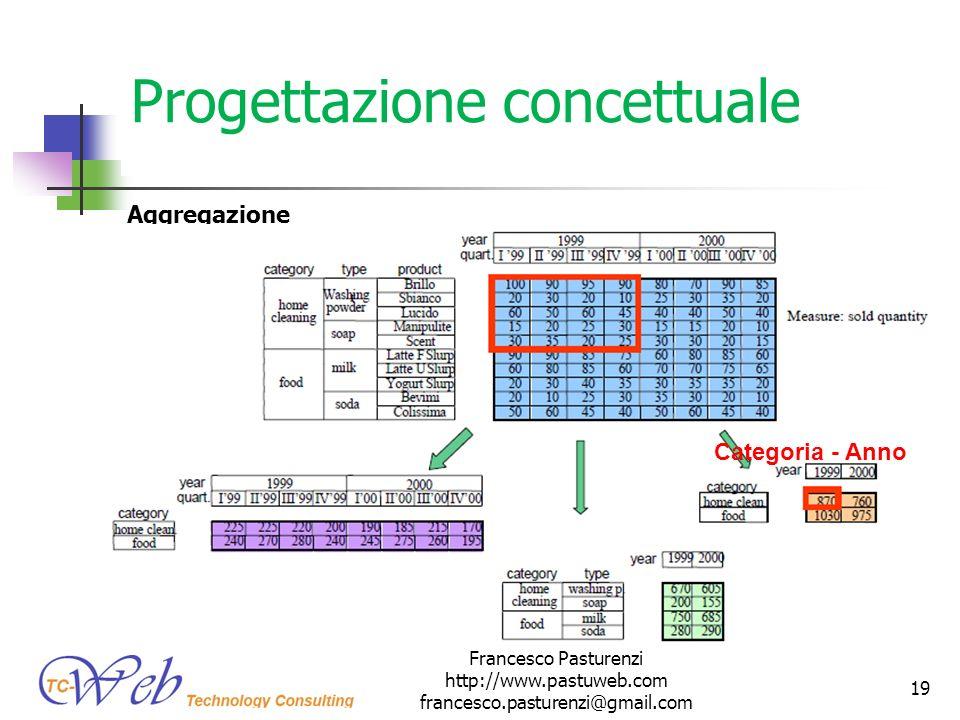 Progettazione concettuale Aggregazione Francesco Pasturenzi http://www.pastuweb.com francesco.pasturenzi@gmail.com 19 Categoria - Anno