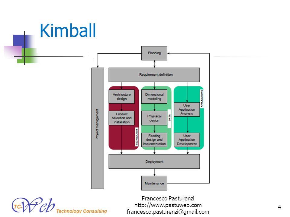 Kimball Francesco Pasturenzi http://www.pastuweb.com francesco.pasturenzi@gmail.com 4