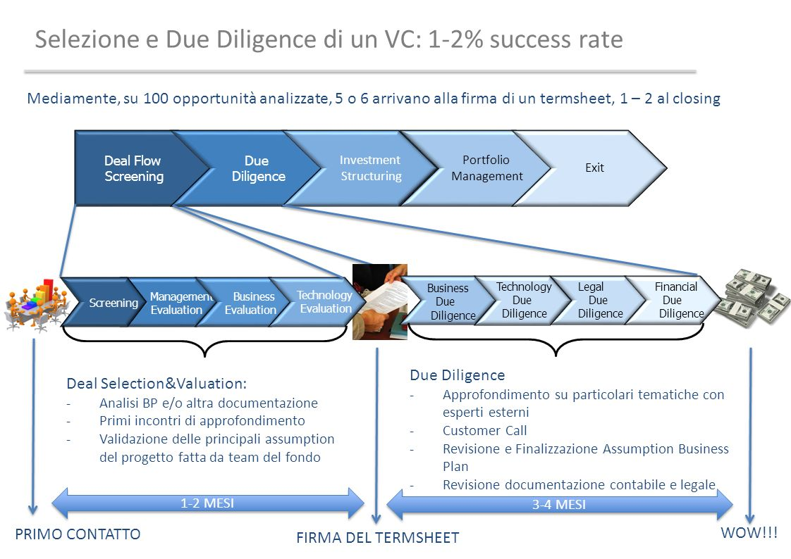 Selezione e Due Diligence di un VC: 1-2% success rate Portfolio Management Exit Deal Selection&Valuation: -Analisi BP e/o altra documentazione -Primi