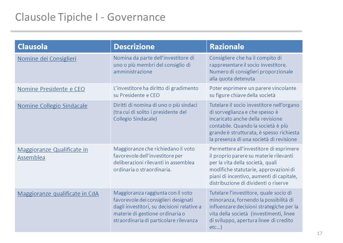 Clausole Tipiche I - Governance 17 ClausolaDescrizioneRazionale Nomine dei Consiglieri Nomina da parte dellinvestitore di uno o più membri del consigl