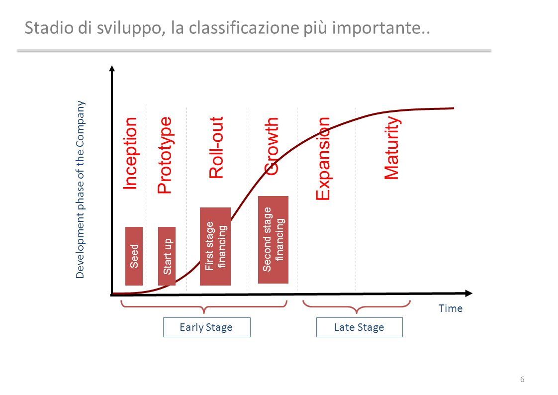 Stadio di sviluppo, la classificazione più importante.. 6 Maturity Growth Inception Prototype Roll-out Expansion Seed Time Development phase of the Co