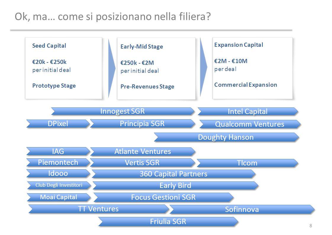 Ok, ma… come si posizionano nella filiera? 8 Innogest SGR Principia SGR Intel Capital Doughty Hanson DPixel IAG Piemontech Idooo Atlante Ventures Vert