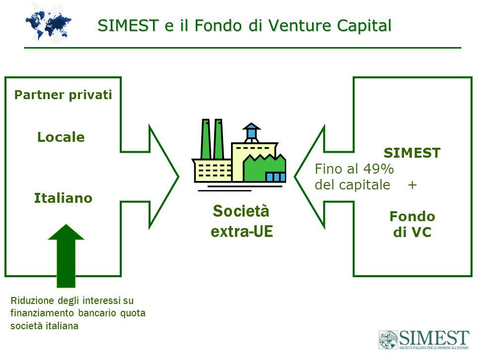 Società extra-UE Italiano SIMEST + Fondo di VC Fino al 49% del capitale Partner privati Locale Riduzione degli interessi su finanziamento bancario quota società italiana SIMEST e il Fondo di Venture Capital