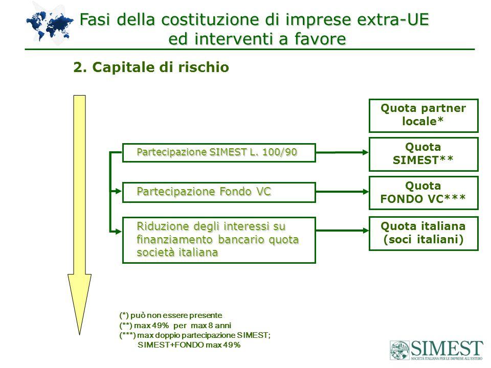 2. Capitale di rischio (*) può non essere presente (**) max 49% per max 8 anni (***) max doppio partecipazione SIMEST; SIMEST+FONDO max 49% Fasi della