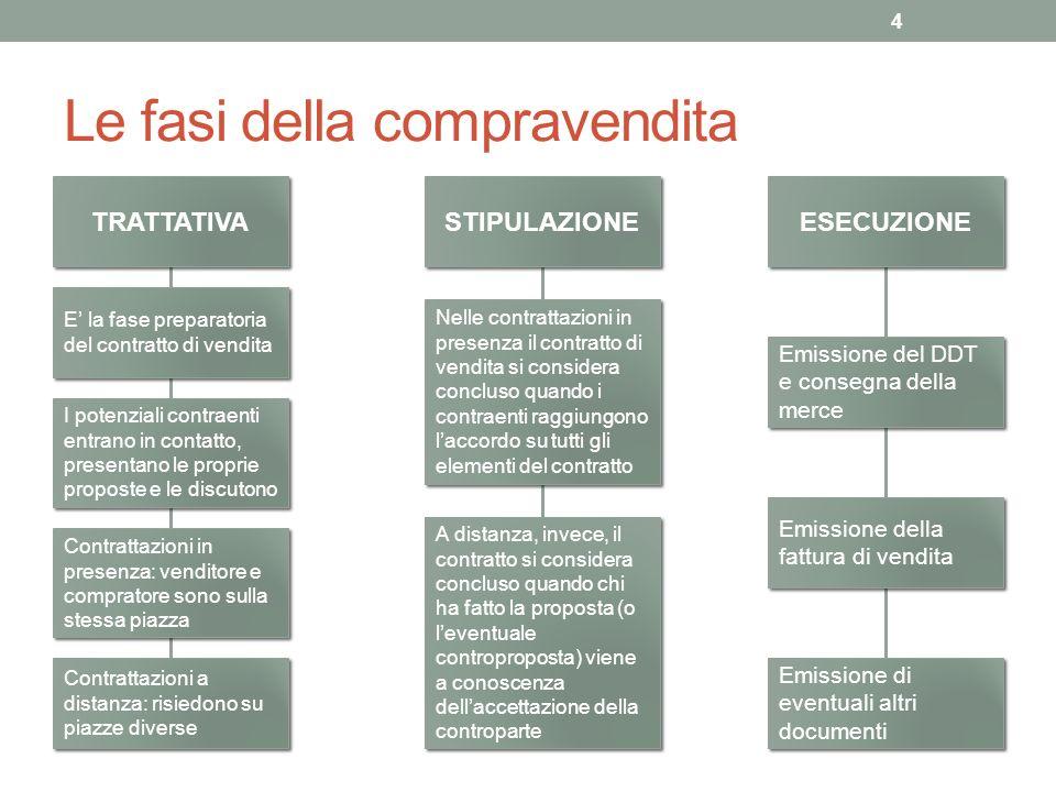 Le fasi della compravendita 4 TRATTATIVA STIPULAZIONE ESECUZIONE E la fase preparatoria del contratto di vendita Nelle contrattazioni in presenza il c
