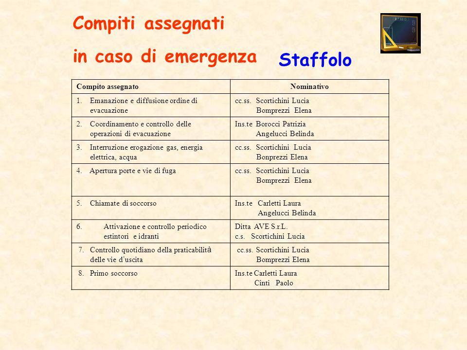 Compito assegnatoNominativo 1. Emanazione e diffusione ordine di evacuazione cc.ss. Scortichini Lucia Bomprezzi Elena 2. Coordinamento e controllo del