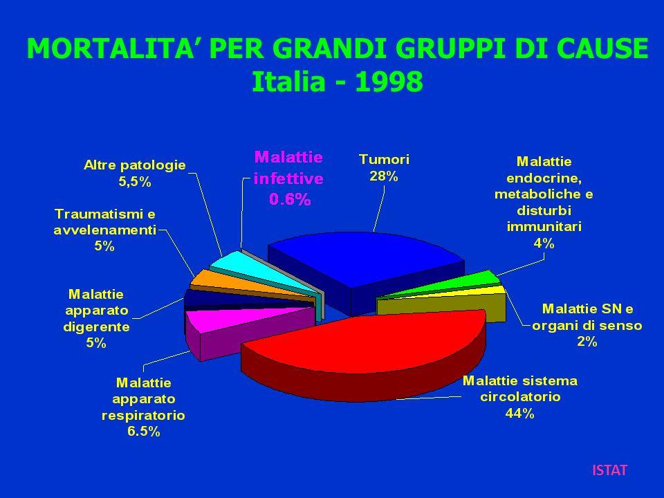 MORTALITA PER GRANDI GRUPPI DI CAUSE Italia - 1998 ISTAT